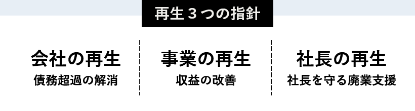 再生3つの指針