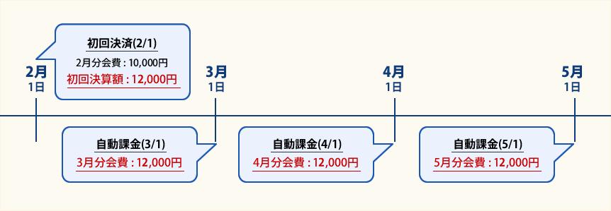 [ クレジットカード決済の自動課金例 ]